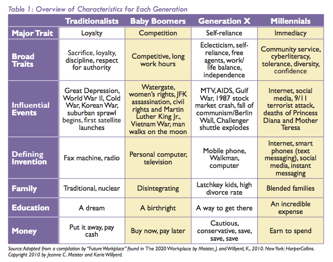 a comparison of the differences between the millennials and baby boomers 8 differences between boomers and millennials millennials are rejecting the lifestyles of their parents, just like the baby boomers did.
